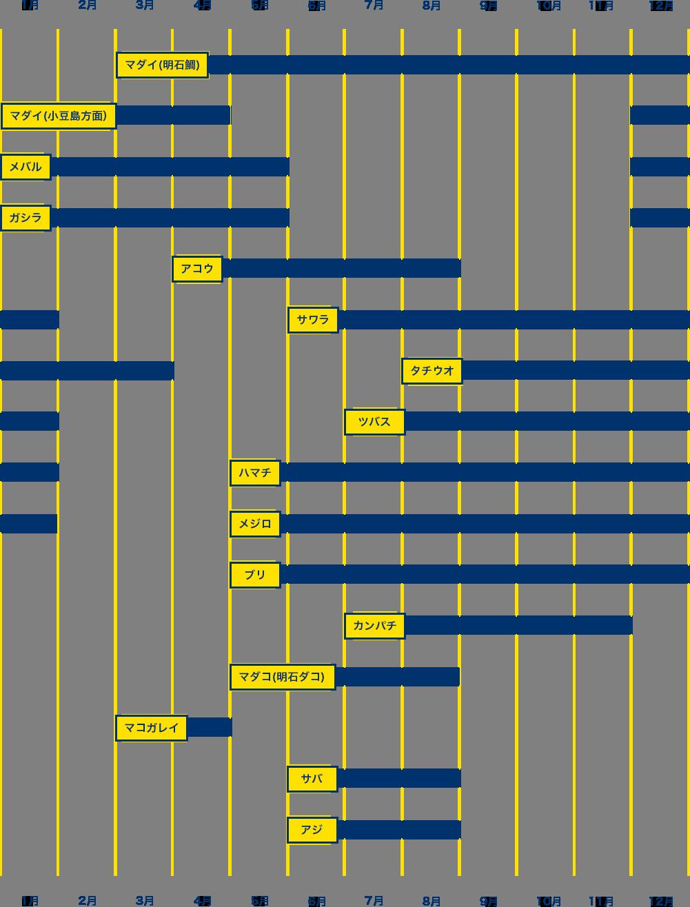 釣物カレンダー